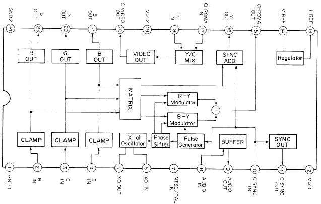 Sega genesis / 32x and component video Cxa1145_a_476