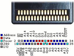 Sega Master System/Mark III card port pinouts