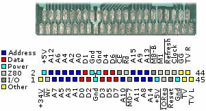 Sega Game Gear cartridge port pinouts