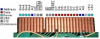 Sega SG-1000, SC-3000, Mark III expansion port pinouts
