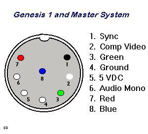 Ecran Vert sur Master System Smsavportpinout
